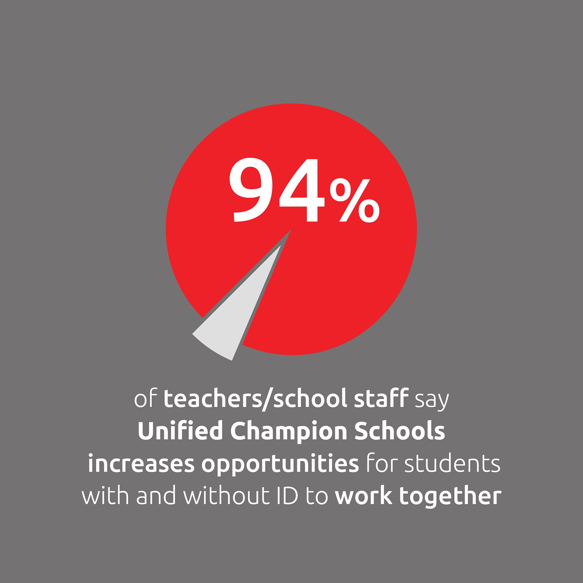 94% of teachers/ school staff say Unified Champion Schools increases opportunities for students with and without ID to work together.